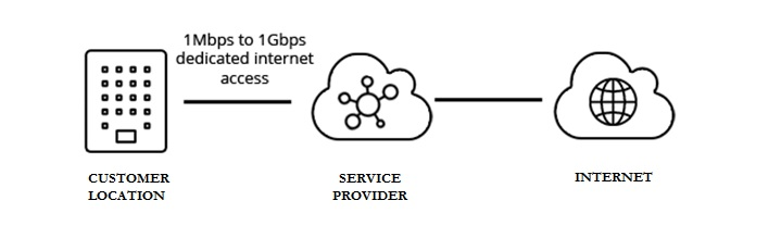 What is a difference between IP Transit and dedicated internet access?